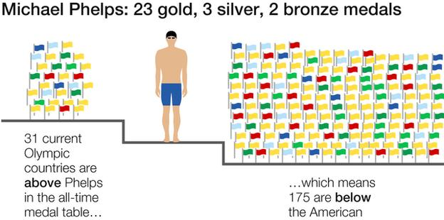 Phelps medal tally